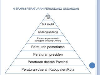 sejarah-hierarki-peraturan-perundang-undangan-di-indonesia